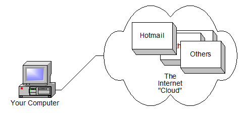 An example of cloud computing - services are abstract and within the cloud