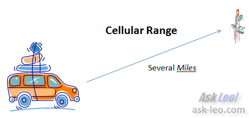 Cellular Range in a moving vehicle