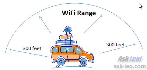 WiFi Range in a moving vehicle