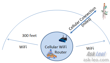 Cellular WiFi Router