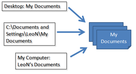 Various locations all 'pointing to' the same My Documents