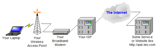 A typical wireless connection to a remote site