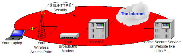 A typical wireless connection to a remote site using SSL