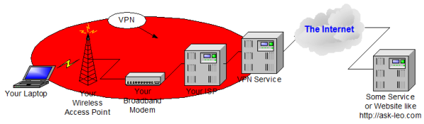 Connecting to a remote site using a VPN