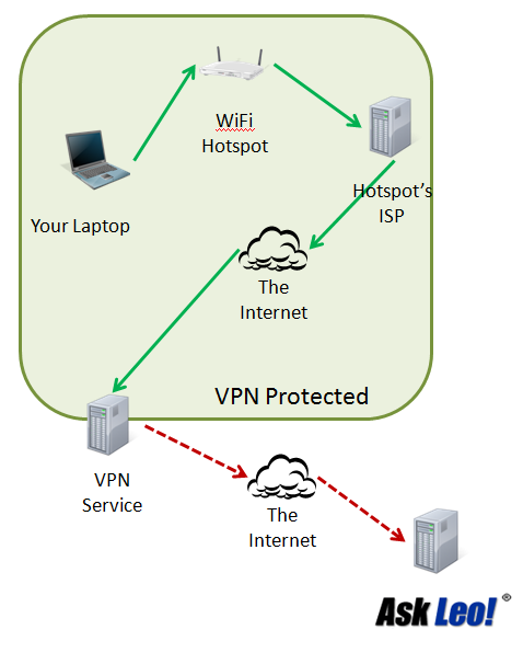 Network Path on VPN Connection from your laptop to Ask Leo!