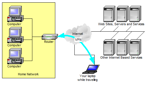 A Basic connect-back-to-home VPN