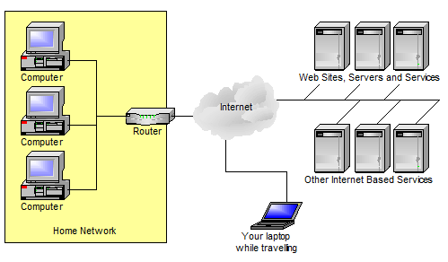 A Basic Networking Scenario, with a laptop on the road