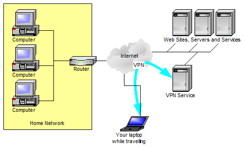 VPN Service in use