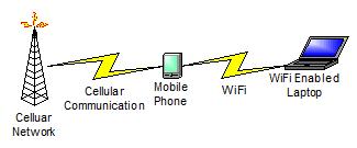 Celluar Phone used as WiFi Hotspot
