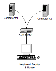 Two computers connected to a single keyboard, display and mouse via a KVM switch