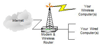 Single device that acts as a modem, a router and a wireless access point