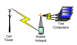 A mobile hotspot in operation