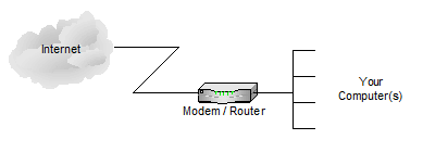 Combined modem/router