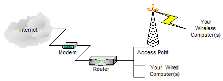 Wired network with a wireless access point