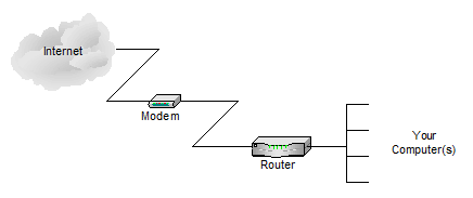 Common router connection