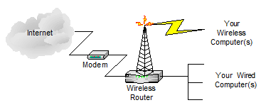 A common scenario with a wireless router