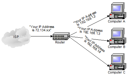 Router reciving an IP address from ISP, and itself handing out IP addresses to local computers