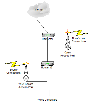 Using two routers to host an open and a a secure network