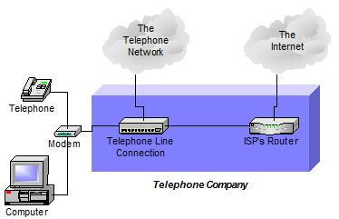 Basic setup: telephone company as your ISP