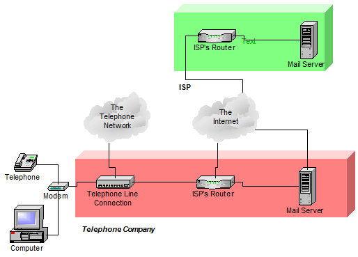 Telephone and separate ISP both