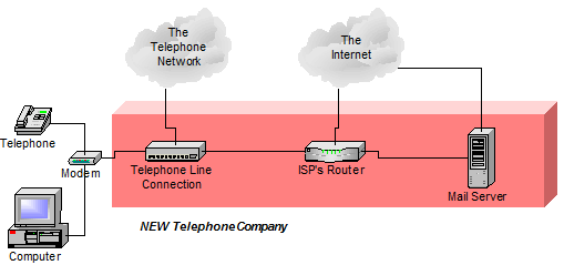 Basic setup with a new telephone company, with email