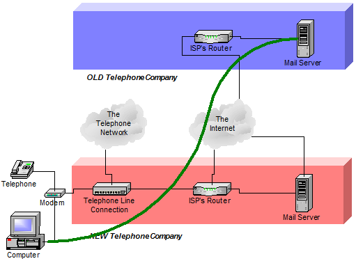 Accessing your old ISPs email through your new ISP