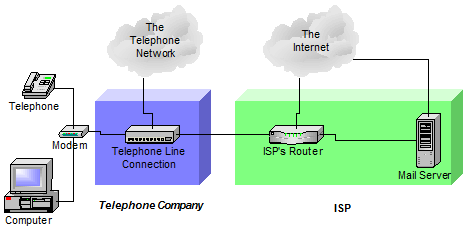 Telephone company providing a connection to a different ISP