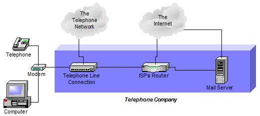 Basic setup: telephone company as your ISP, providing email