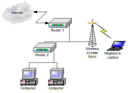 Using two routers