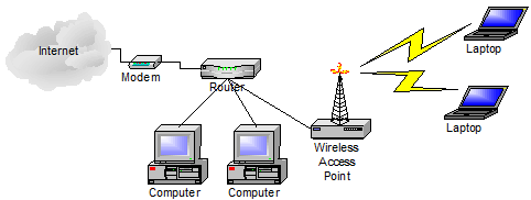 Wired Network with Wireless Capability Using a Wireless Access Point