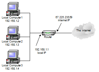 IP address assignments with a NAT router in place