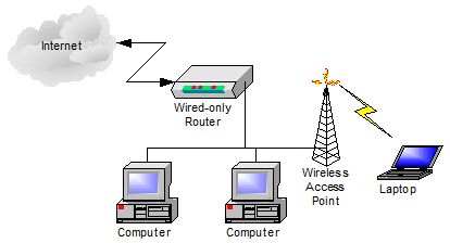 Simple network setup using a wireless access point