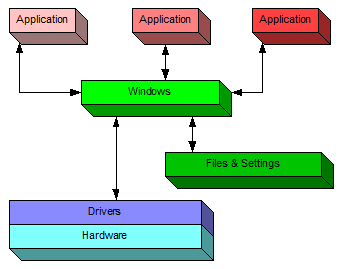 Applications running in Windows, at a very high level