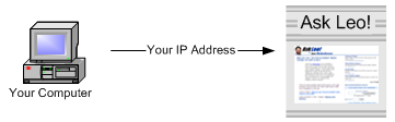 IP transmission to a web site being visited