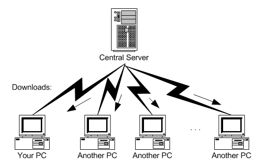 Multiple computers downloading from a central server