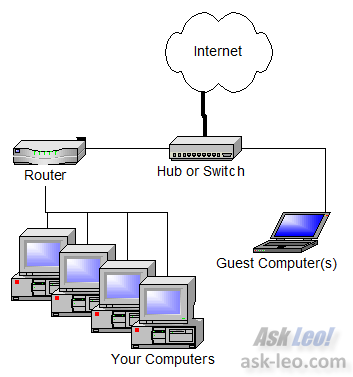 Simple but Safe network sharing with a guest