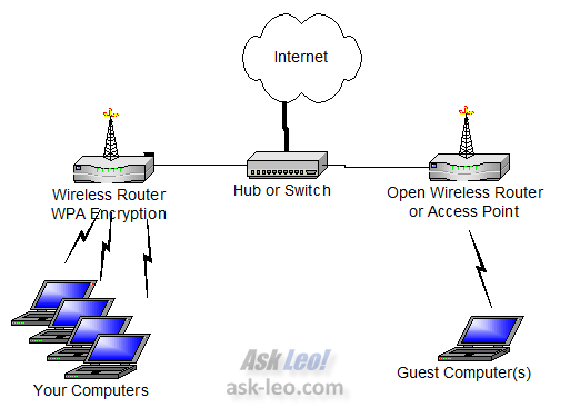 Simple but Safe network sharing with a guest - wireless version