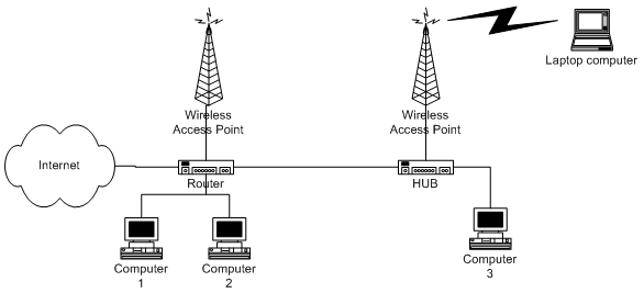 More traditional wireless network using a wired backbone