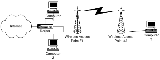 Wireless using two access points