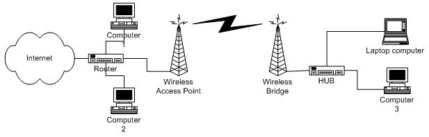 Wireless access extending wired network using access point and bridge