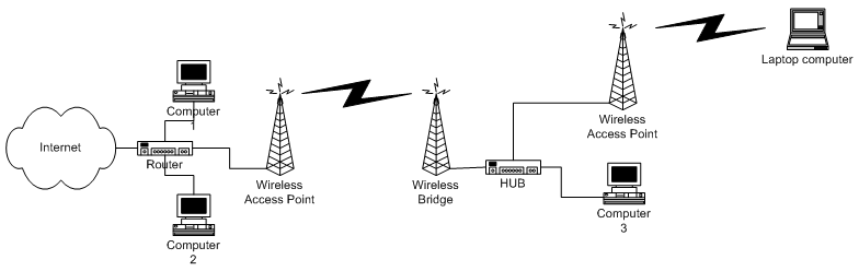 Wireless access extending wired network using access point and bridge to create second wireless network