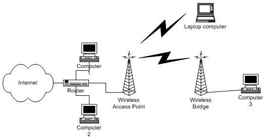 Wireless access using bridge and laptop
