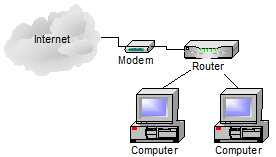 Basic Home Network
