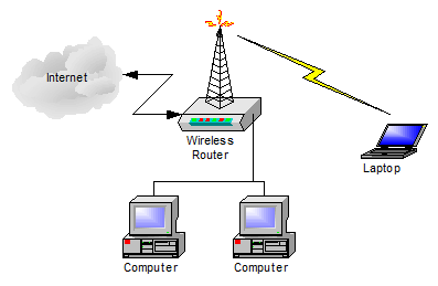 Simple Wireless Router setup